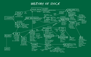 History-of-Rock-Chalkboard-16x10